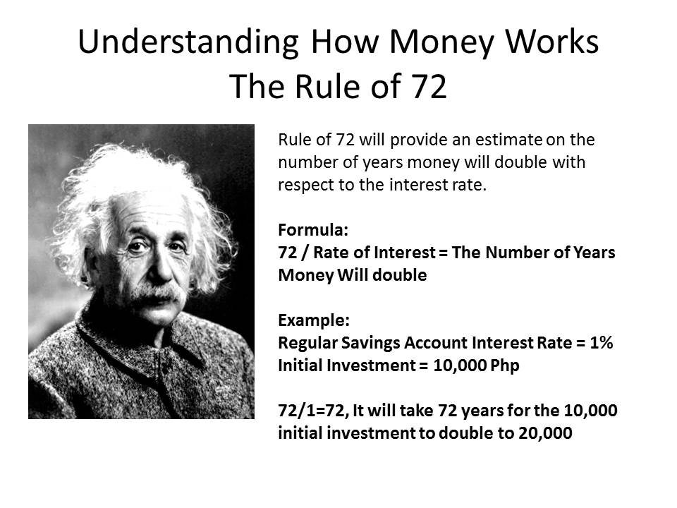 Einstein_Rule_of_72